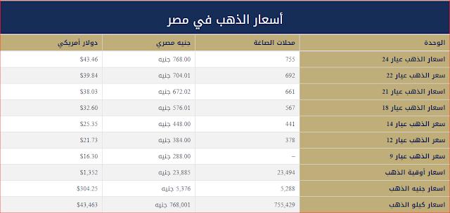 تعرف علي سعر الذهب اليوم الخميس 19-4-2018 في مصر بالمصنعة في محلات الصاغة