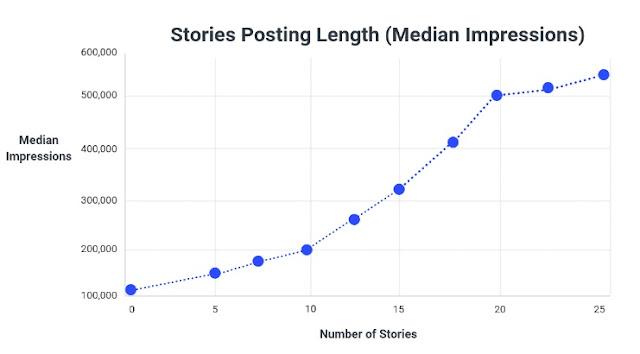 longitud-historias-instagram-impresiones