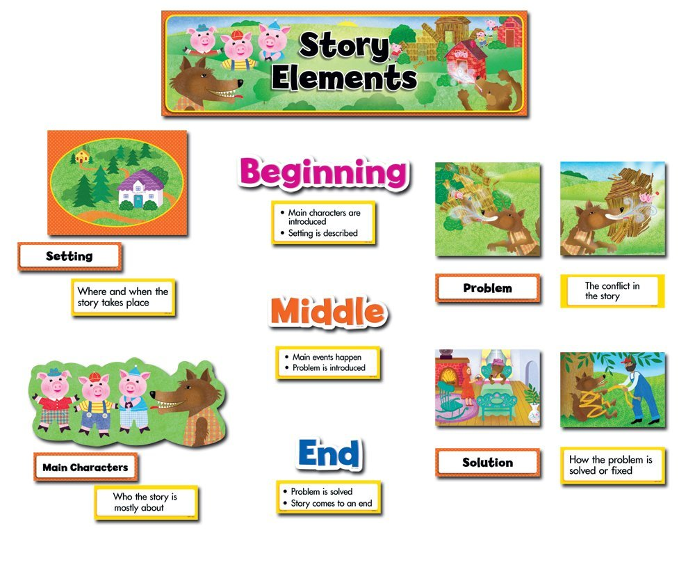hight resolution of Story Elements - Lessons - Blendspace
