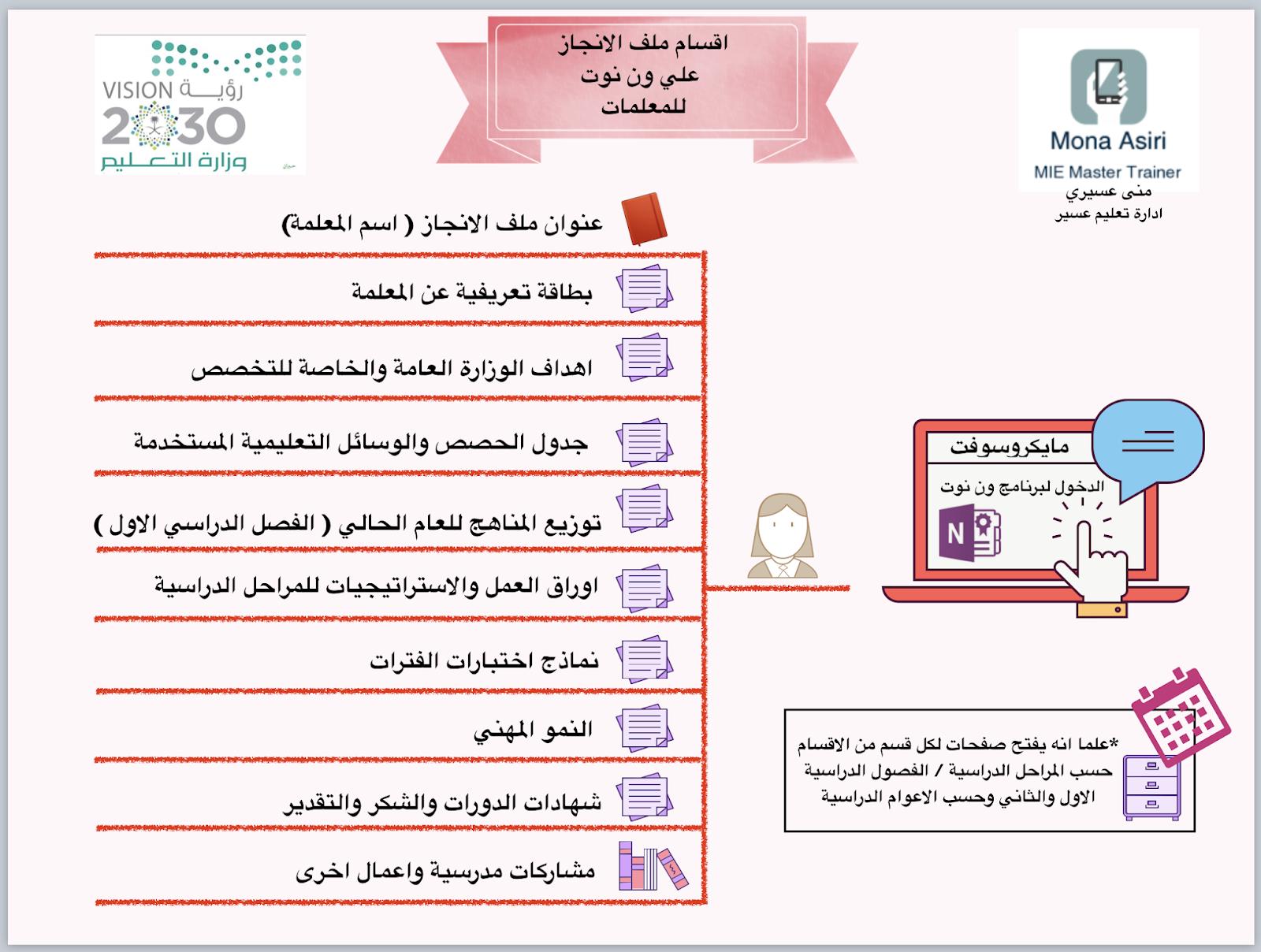 مدونة منـــى عســــيري اللغة الانجليزية ملف الانجاز