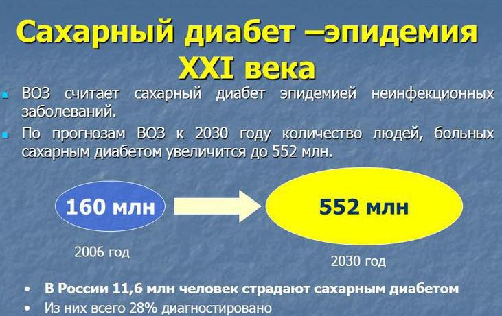 Секреты восточной медицины от Виктора Воробьёва: Сахарный диабет ...