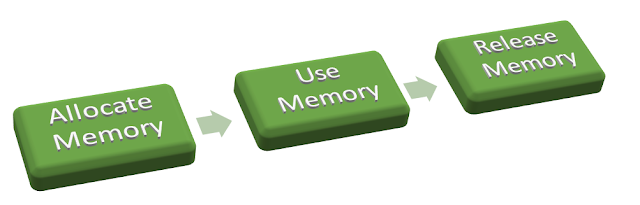 Memory Management and Garbage Collection in JavaScript - DZone Web Dev