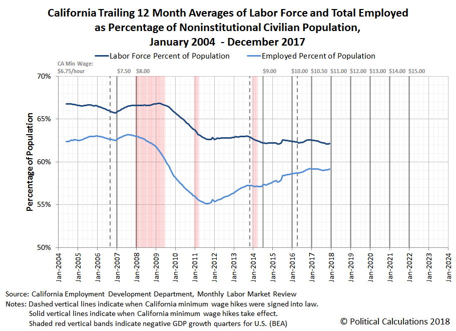 California Trailing 12 Month Averages of Labor Force and Total Employed as Percentage of Noninstitutional Civilian Population, January 2004 - December 2017