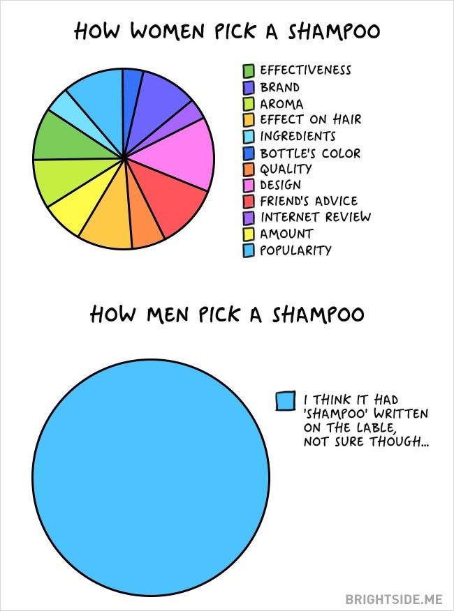 Understanding%2BThe%2BFunny%2BDifferences%2BBetween%2BMen%2Band%2BWomen%2B%25285%2529 Understanding The 15 Funny Differences Between Men and Women Interior