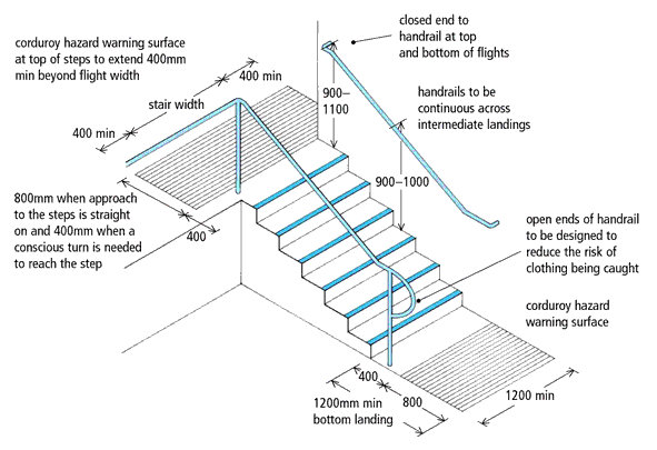 stair dimensions Gallery