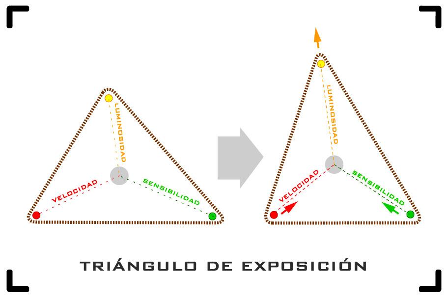 Triángulo de exposición