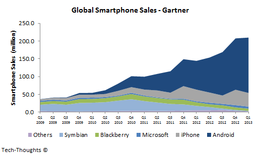 Global Smartphone Sales - Gartner