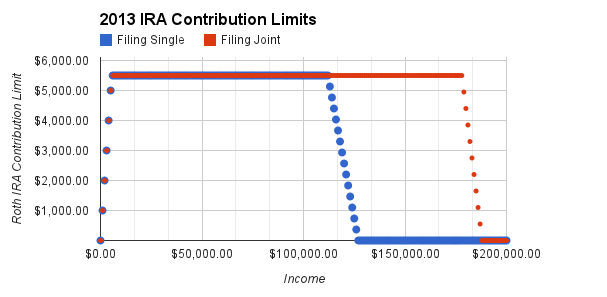 And Higher Still Correcting Roth Ira Overcontributions