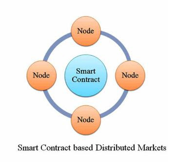 Smart markets