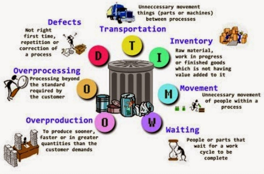 tqm 7 deadly waste 7 wastes of lean the 7 wastes are at the root of all unprofitable activity within  your organization the 7 wastes consist of: 1 defects 2 overproduction 3.