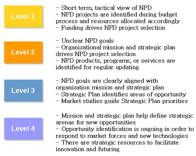 NPD Maturity Model