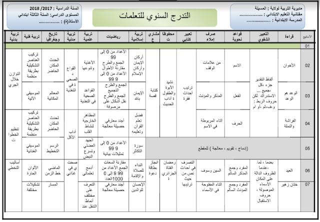 التدرج السنوي للسنة الثالثة ابتدائي الجيل الثاني بصيغة word