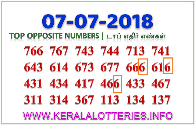 Karunya KR 353 Best Opposite Numbers Kerala lottery guessing by keralalotteries