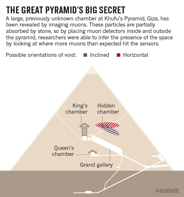 Descubierta una cámara' oculta dentro de la Gran Pirámide Pyramid