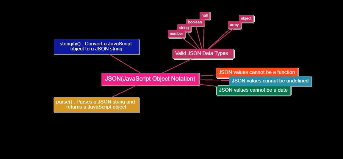 Java Technical Architect: JSON-JavaScript Object Notation