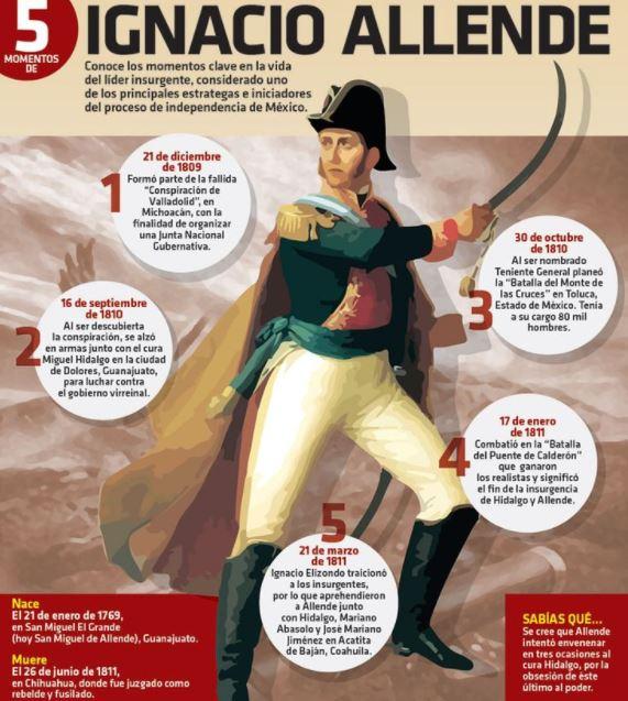 Ignacio_Allende_Ignacioallende