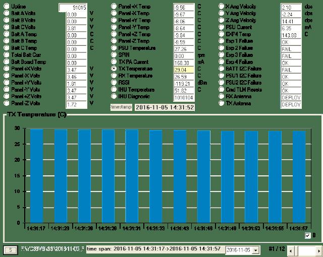 TX Temperature chart