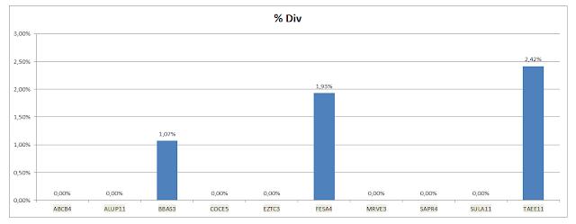 Grafico Carteira Value Investing - Dividendos Acumulados até Outubro