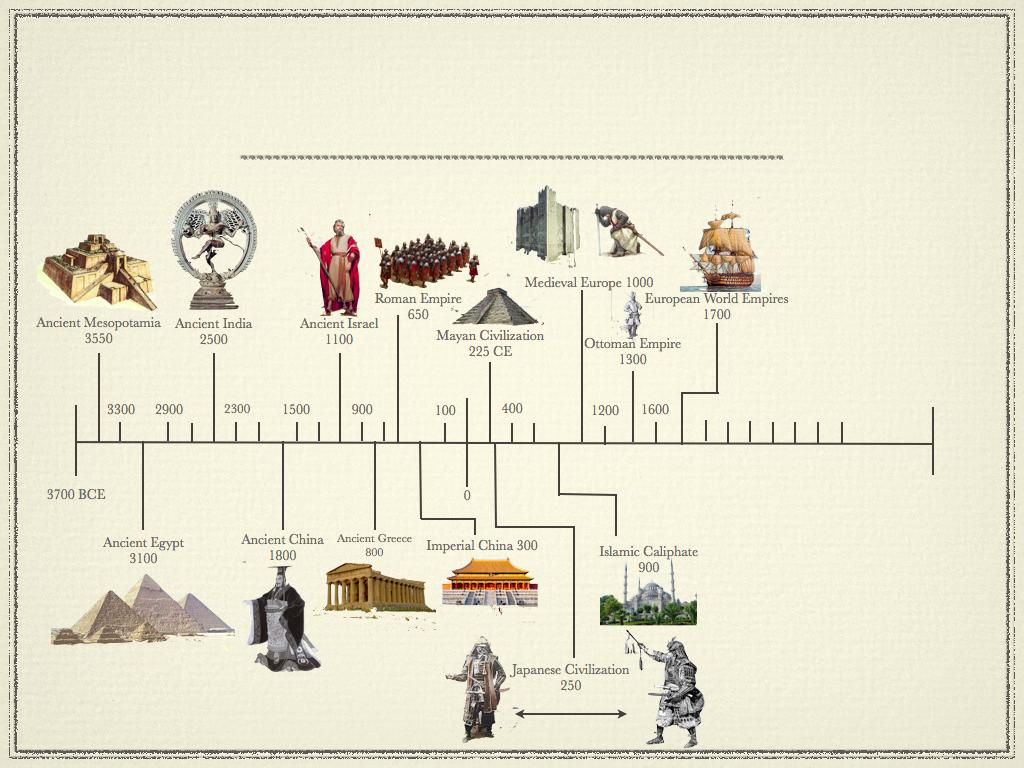Marxian Era Timeline Of Ancient Civilisation