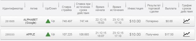 Отчет по бинарным опционам на долгосрочное инвестирование 21.12.15 - 23.12.15