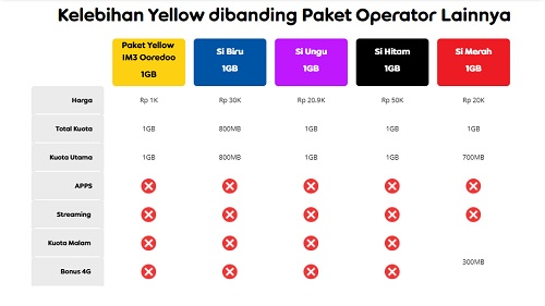 Cara Membeli Paket Yellow Indosat, Seribu Rupiah Dapet 1GB Mantab Coy