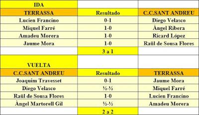 Resultados de la 2ª eliminatoria del Campeonato de España por Equipos de 1962