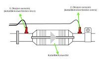 ikili oksijen sensörü