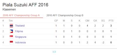Klasement Lengkap Piala AFF 2016 Grup A dab B, 20 November 2016 pict