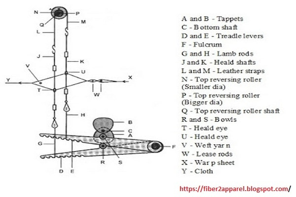 Tappet shedding mechanism in weaving