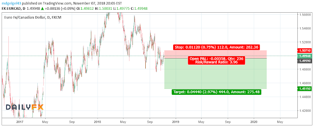 08-11-2018: Sell stop EURCAD