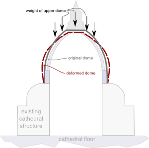Resonances, waves and fields: Brunelleschi's Dome - Its structure