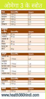 Omega 3 Fatty Acid Foods in Hindi