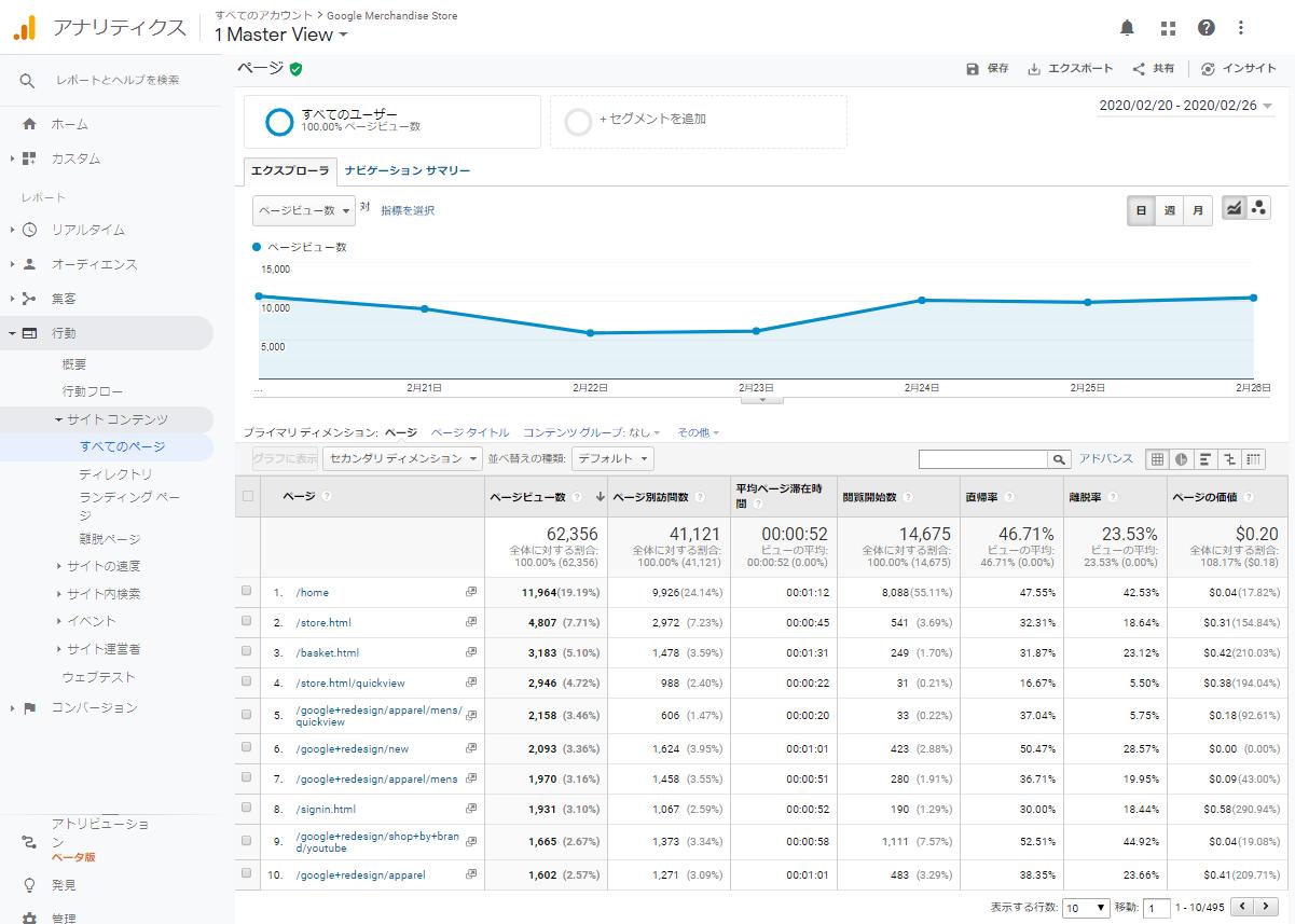 行動>サイトコンテンツ>すべてのページレポート