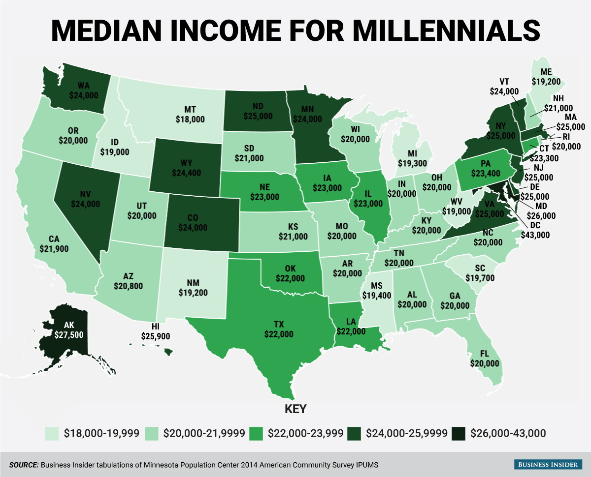 Median income for millennials