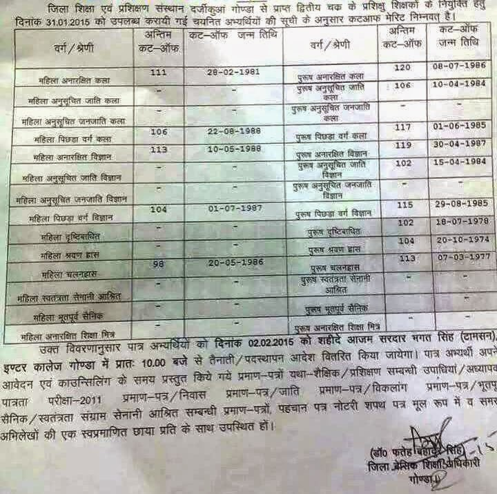 gonda.nic.in 72825 cut off merit