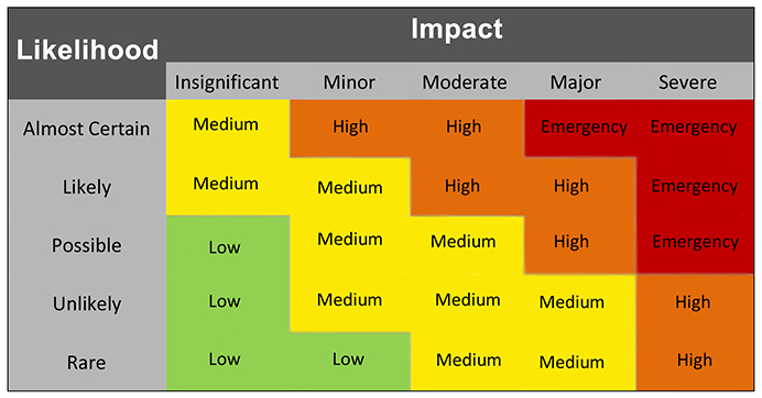 Incident severity rating matrix Analectta-LLC graphic
