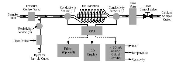 TOC Analyzer Flow Chart