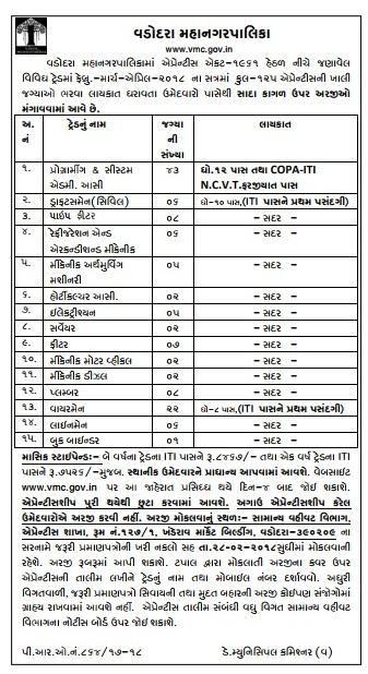 Vadodara Municipal Corporation Recruitment for 125 Apprentice Posts 2018