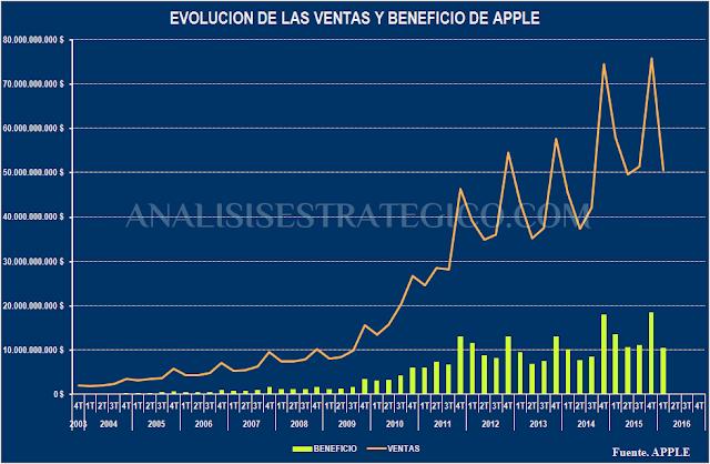 Evolucion de las ventas y el beneficio de Apple 2004-Actualidad