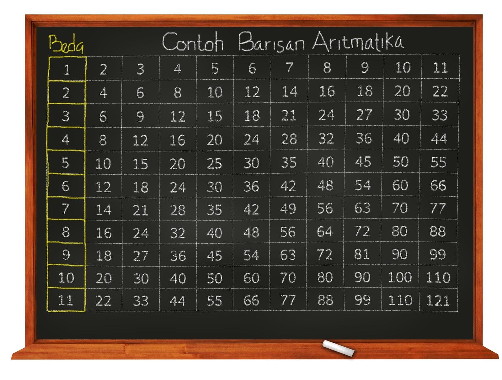 Belajar Barisan dan Deret Aritmetika
