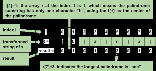 Jay FYI: Longest Palindrome Manacher Part I