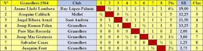 Clasificación por orden del sorteo inicial del  I Torneo Nacional de Ajedrez de Granollers 1964