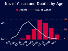 Western Cape Cases and Deaths by Age