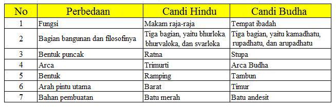 Ciri Ciri Candi Hindu dan Budha Beserta Perbedaannya Ciri Ciri Candi Hindu dan Budha Beserta Perbedaannya
