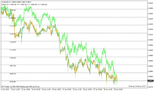 Forex Supply and Demand Analysis: The Correlation Between Instruments