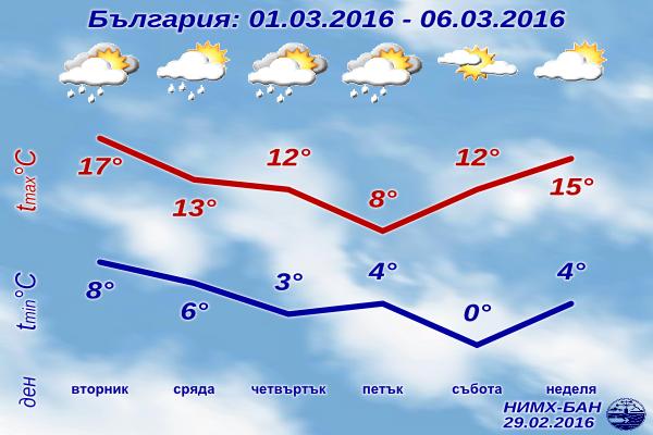 [Изображение: sedmichna-prognoza-za-vremeto-1-mart-201...t-2016.png]