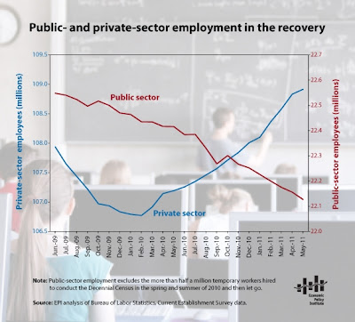 Public and Private Sector Employment in the Recovery