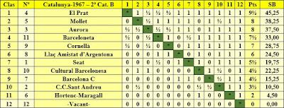 Clasificación por orden de puntuación del Campeonato Catalunya por Equipos de 1967 – 2ª Categoría B