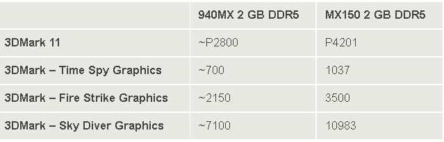benchmarks 940mx ddr5 vs mx 150