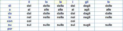 QUALI SONO TUTTE LE PREPOSIZIONI ARTICOLATE IN ITALIANO ?